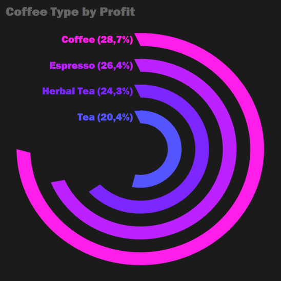Coffee Type by Profit.png