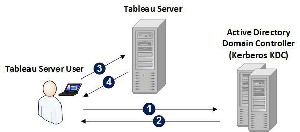kerb_client_server.png